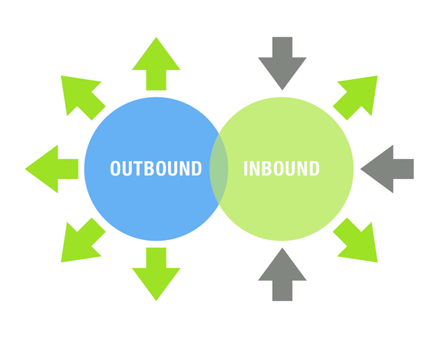 inbound & Outbound
